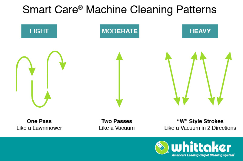 whittaker smart care trio cleaning patterns